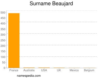 Surname Beaujard