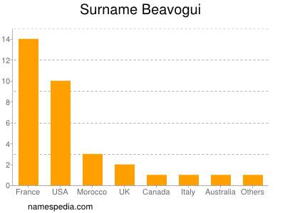 Surname Beavogui