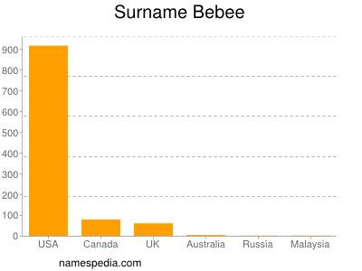 Familiennamen Bebee