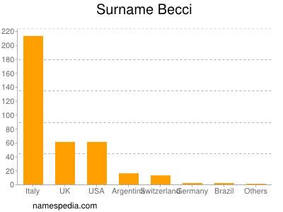 Surname Becci