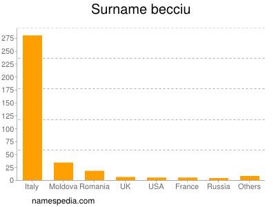Surname Becciu