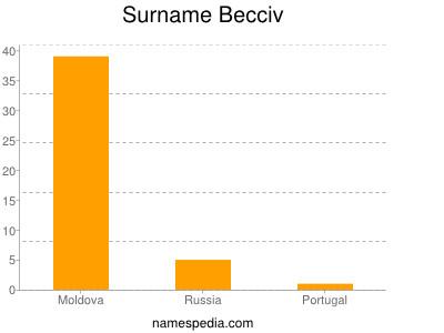 Surname Becciv