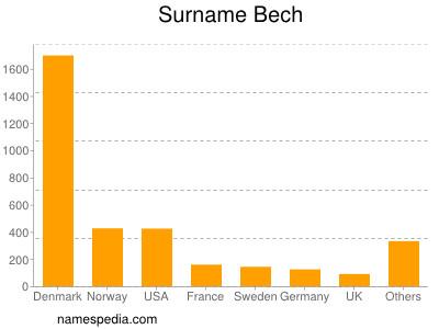 Surname Bech