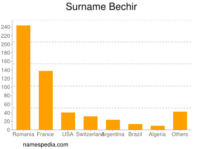 nom Bechir