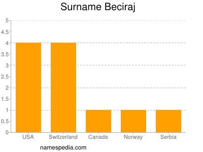 Surname Beciraj