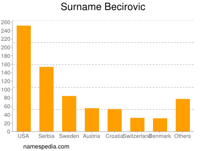 Surname Becirovic
