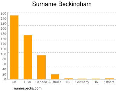 Surname Beckingham