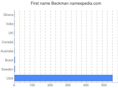 Given name Beckman