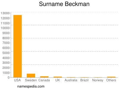 Surname Beckman