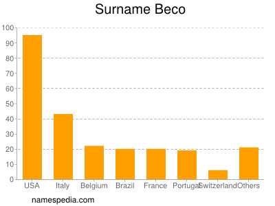 Surname Beco
