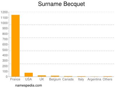 Surname Becquet