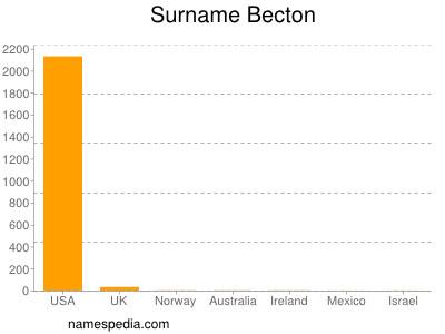 Surname Becton
