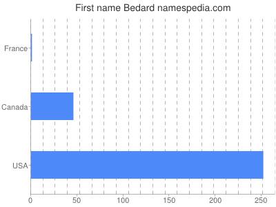 Vornamen Bedard