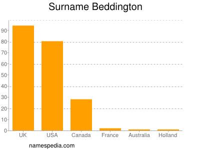 Surname Beddington