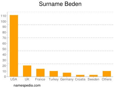 Surname Beden