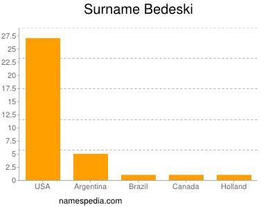 Surname Bedeski