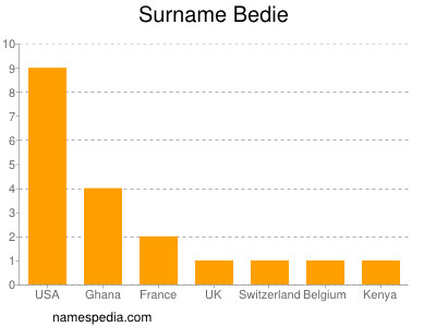Surname Bedie