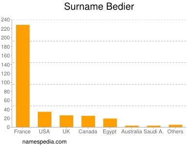 Surname Bedier