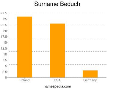 Surname Beduch