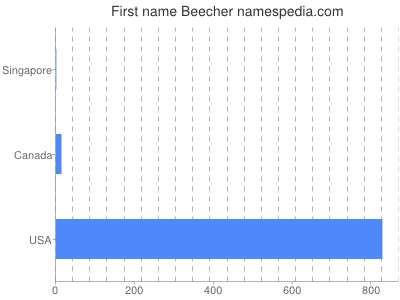 Given name Beecher