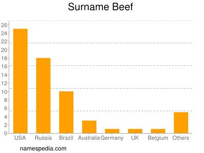 Surname Beef