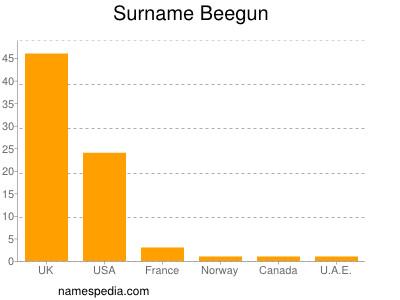 Surname Beegun
