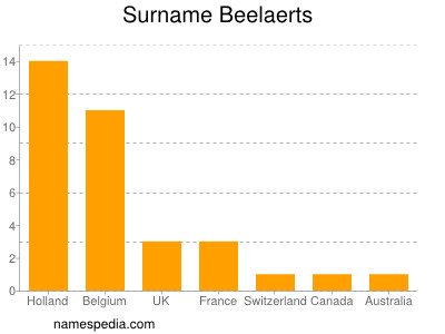 Familiennamen Beelaerts