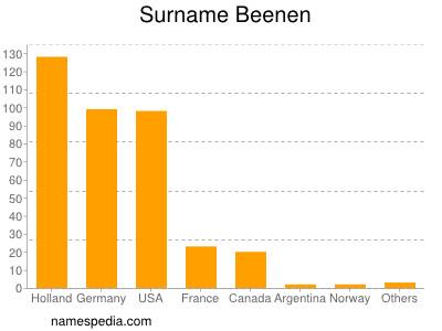 Surname Beenen
