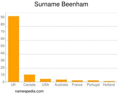 Surname Beenham