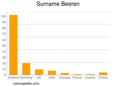Surname Beeren