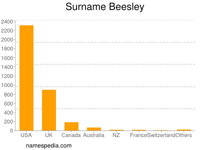 Surname Beesley