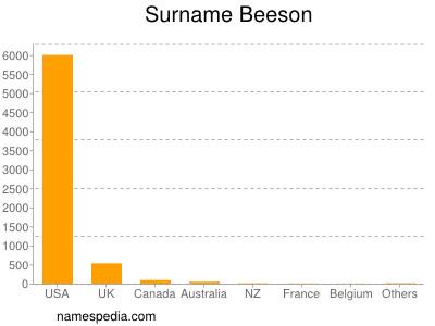 Familiennamen Beeson