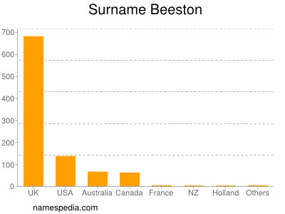 Surname Beeston