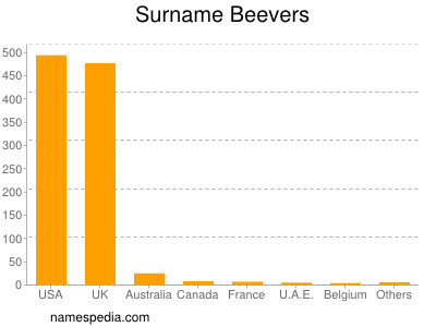 Surname Beevers