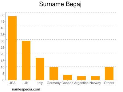 Surname Begaj