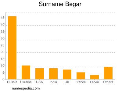 Surname Begar