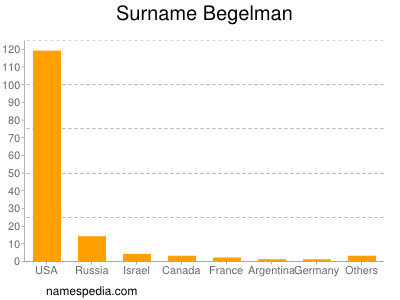 nom Begelman