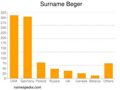 Surname Beger