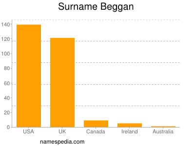 Surname Beggan