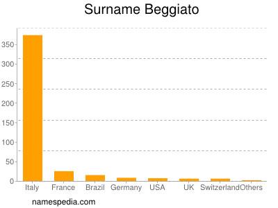 Surname Beggiato