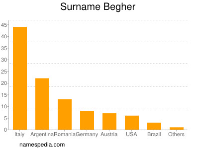 Surname Begher