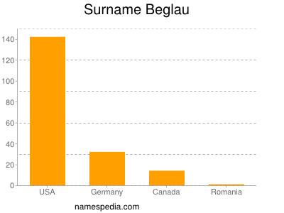 Surname Beglau