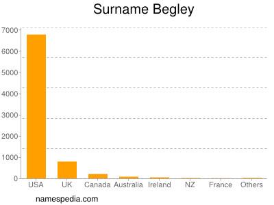 nom Begley