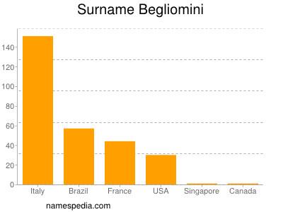 Surname Begliomini