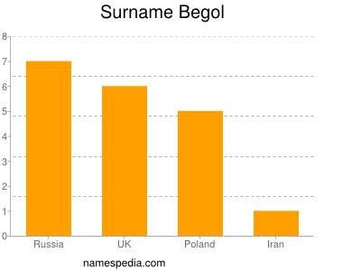 Surname Begol