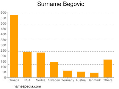 Surname Begovic