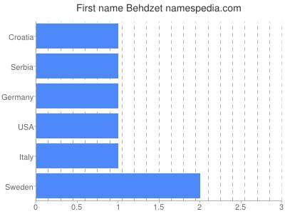 Given name Behdzet