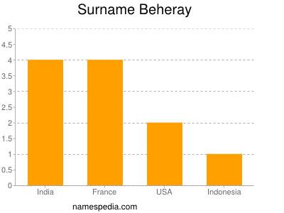 Familiennamen Beheray