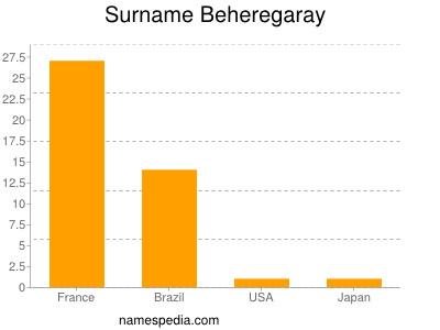 Surname Beheregaray