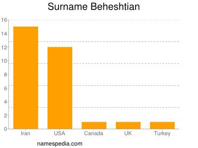 Surname Beheshtian